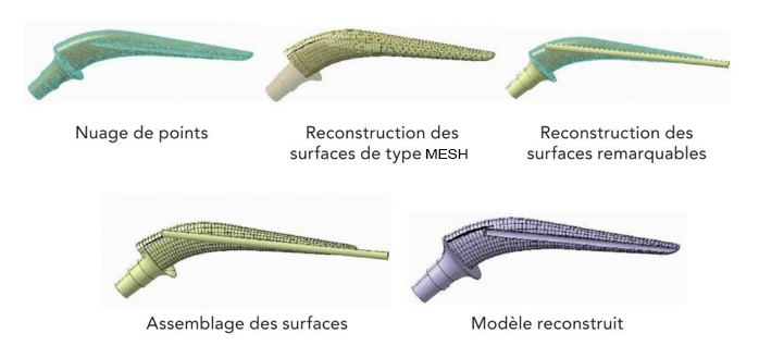 Reconstruction hybride